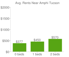 Graph of average rent prices for Amphi Tucson