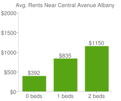 Graph of average rent prices for Central Avenue Albany