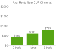 Graph of average rent prices for CUF Cincinnati