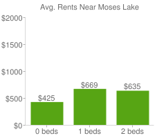 Graph of average rent prices for Moses Lake