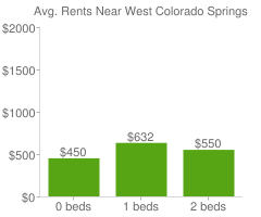 Graph of average rent prices for West Colorado Springs Colorado Springs