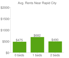 Graph of average rent prices for Rapid City