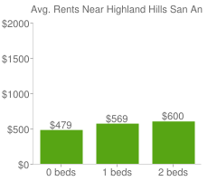 Graph of average rent prices for Highland Hills San Antonio