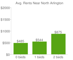 Graph of average rent prices for North Arlington