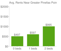 Graph of average rent prices for Greater Pinellas Point St. Petersburg