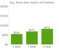 Graph of average rent prices for Asylum Hill Hartford
