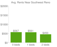 Graph of average rent prices for Southwest Reno