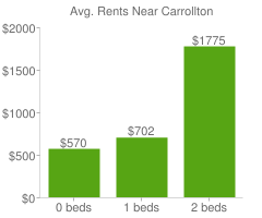Graph of average rent prices for Carrollton