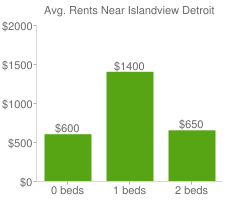 Graph of average rent prices for Islandview Detroit