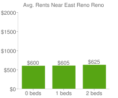 Graph of average rent prices for East Reno Reno
