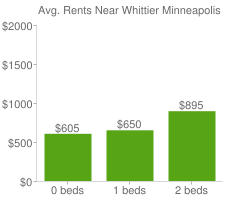 Graph of average rent prices for Whittier Minneapolis