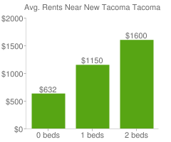 Graph of average rent prices for New Tacoma Tacoma