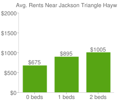 Graph of average rent prices for Jackson Triangle Hayward