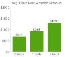 Graph of average rent prices for Westside Missoula