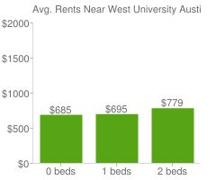 Graph of average rent prices for West University Austin