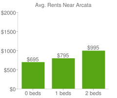 Graph of average rent prices for Arcata