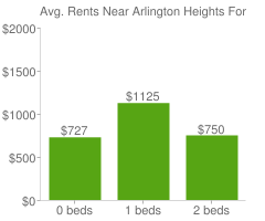 Graph of average rent prices for Arlington Heights Fort Worth