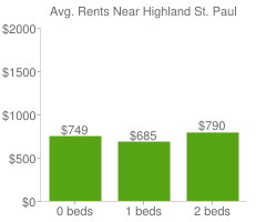Graph of average rent prices for Highland St. Paul