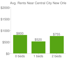 Graph of average rent prices for Central City New Orleans