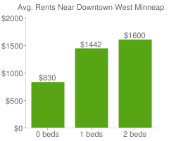 Graph of average rent prices for Downtown West Minneapolis