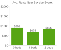 Graph of average rent prices for Bayside Everett