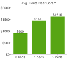 Graph of average rent prices for Coram