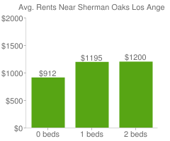 Graph of average rent prices for Sherman Oaks Los Angeles