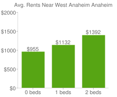 Graph of average rent prices for West Anaheim Anaheim