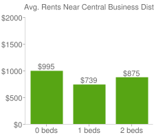 Graph of average rent prices for Central Business District Pittsburgh