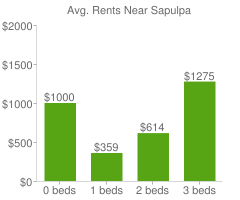 Graph of average rent prices for Sapulpa