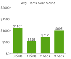 Graph of average rent prices for Moline