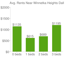 Graph of average rent prices for Winnetka Heights Dallas
