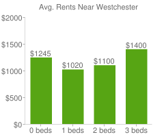 Graph of average rent prices for Westchester