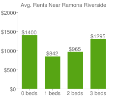 Graph of average rent prices for Ramona Riverside