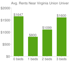 Graph of average rent prices for Virginia Union University