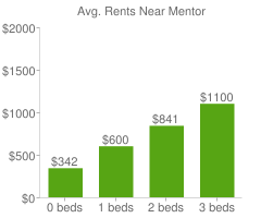 Graph of average rent prices for Mentor