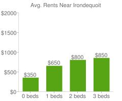 Graph of average rent prices for Irondequoit