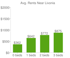 Graph of average rent prices for Livonia