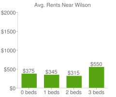 Graph of average rent prices for Wilson