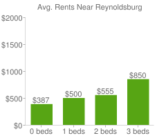 Graph of average rent prices for Reynoldsburg