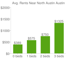 Graph of average rent prices for North Austin Austin