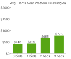 Graph of average rent prices for Western Hills/Ridglea Fort Worth