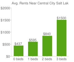 Graph of average rent prices for Central City Salt Lake City