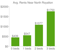 Graph of average rent prices for North Royalton