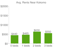 Graph of average rent prices for Kokomo