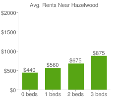 Graph of average rent prices for Hazelwood