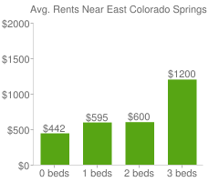 Graph of average rent prices for East Colorado Springs Colorado Springs