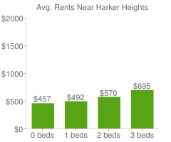 Graph of average rent prices for Harker Heights