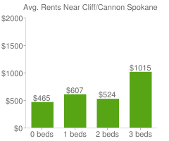 Graph of average rent prices for Cliff/Cannon Spokane