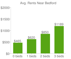 Graph of average rent prices for Bedford